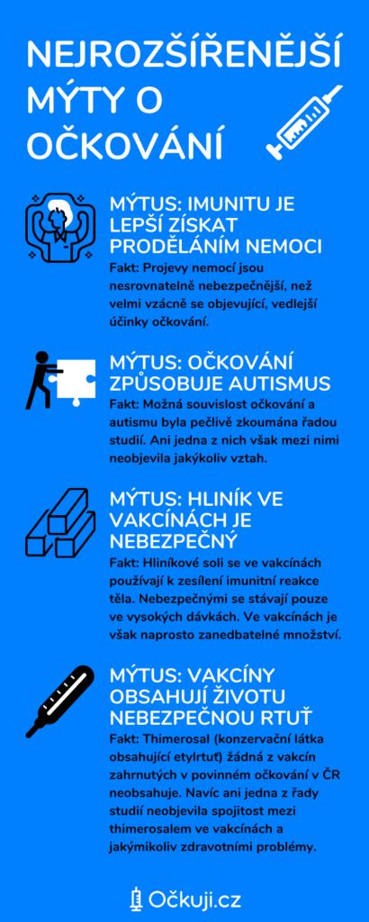 Infografika - Nejrozšířenější mýty o očkování